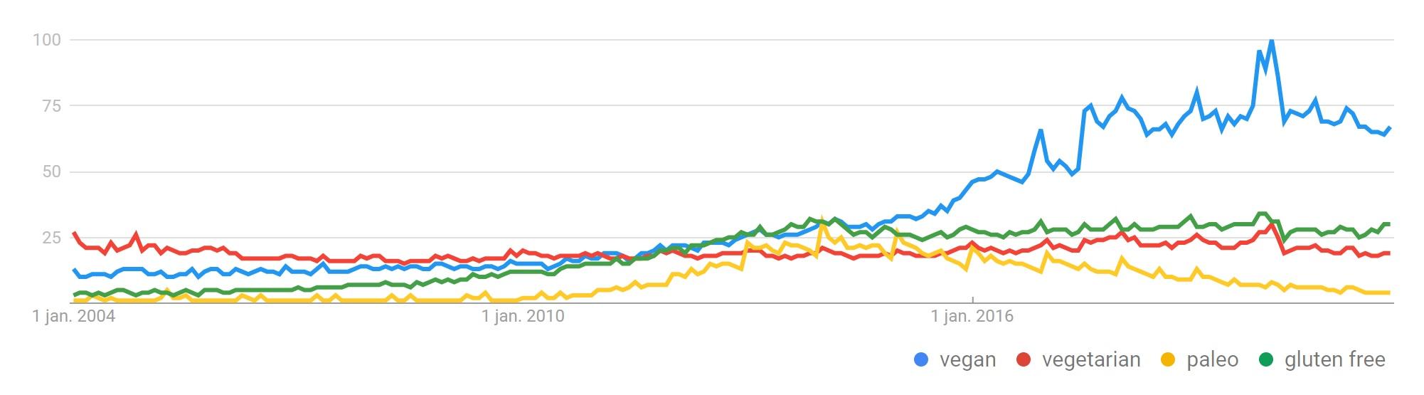 Google trends vegan worldwide